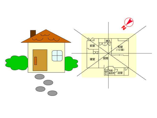 玄関 方角は運気の増減に関わりを持つ